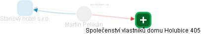 Martin Pelikán - Obrázek vztahů v obchodním rejstříku