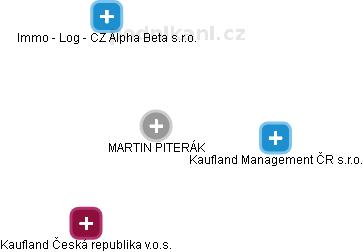 MARTIN PITERÁK - Obrázek vztahů v obchodním rejstříku