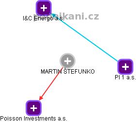 Martin Štefunko - Obrázek vztahů v obchodním rejstříku