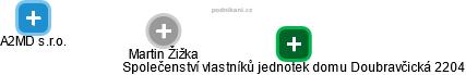 Martin Žižka - Obrázek vztahů v obchodním rejstříku