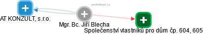 Jiří Blecha - Obrázek vztahů v obchodním rejstříku