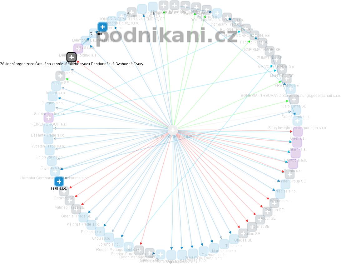 MICHAL AHNE - Obrázek vztahů v obchodním rejstříku
