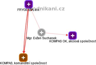 Evžen Suchanek - Obrázek vztahů v obchodním rejstříku