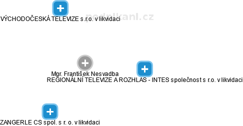 František Nesvadba - Obrázek vztahů v obchodním rejstříku
