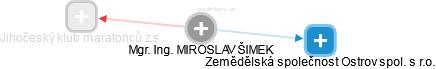 MIROSLAV ŠIMEK - Obrázek vztahů v obchodním rejstříku