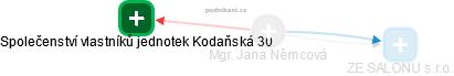 Jana Němcová - Obrázek vztahů v obchodním rejstříku