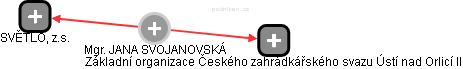 JANA SVOJANOVSKÁ - Obrázek vztahů v obchodním rejstříku