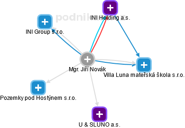 Jiří Novák - Obrázek vztahů v obchodním rejstříku
