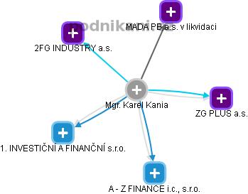 Karel Kania - Obrázek vztahů v obchodním rejstříku