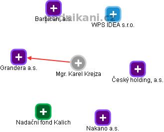 Karel Krejza - Obrázek vztahů v obchodním rejstříku