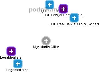 Martin Gillar - Obrázek vztahů v obchodním rejstříku