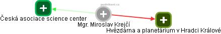 Miroslav Krejčí - Obrázek vztahů v obchodním rejstříku