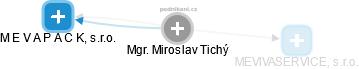 Miroslav Tichý - Obrázek vztahů v obchodním rejstříku