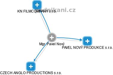 Pavel Nový - Obrázek vztahů v obchodním rejstříku