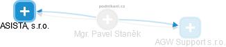 Pavel Staněk - Obrázek vztahů v obchodním rejstříku