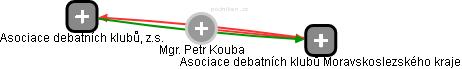 Petr Kouba - Obrázek vztahů v obchodním rejstříku