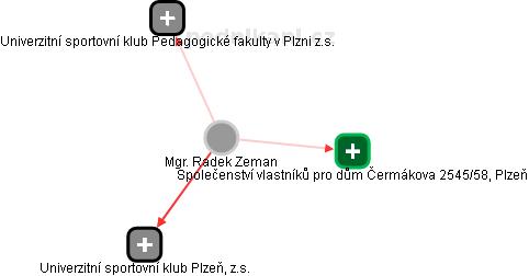 Radek Zeman - Obrázek vztahů v obchodním rejstříku
