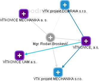 Rodan Broskevič - Obrázek vztahů v obchodním rejstříku