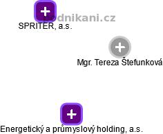 Mgr. Tereza Štefunková - obrázek vizuálního zobrazení vztahů v obchodním rejstříku