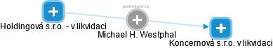 Michael H. Westphal - Obrázek vztahů v obchodním rejstříku
