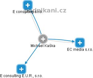 Michael Kaška - Obrázek vztahů v obchodním rejstříku