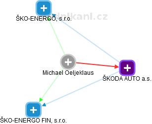 Michael Oeljeklaus - Obrázek vztahů v obchodním rejstříku