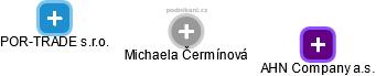 Michaela Čermínová - Obrázek vztahů v obchodním rejstříku