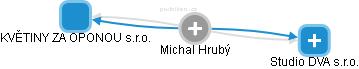 Michal Hrubý - Obrázek vztahů v obchodním rejstříku