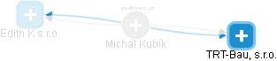 Michal Kubík - Obrázek vztahů v obchodním rejstříku