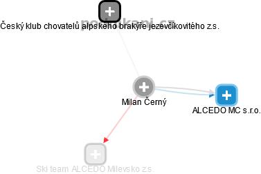 Milan Černý - Obrázek vztahů v obchodním rejstříku