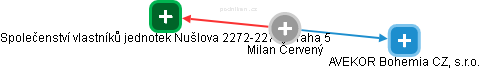Milan Červený - Obrázek vztahů v obchodním rejstříku