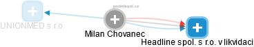 Milan Chovanec - Obrázek vztahů v obchodním rejstříku