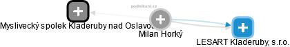 Milan Horký - Obrázek vztahů v obchodním rejstříku