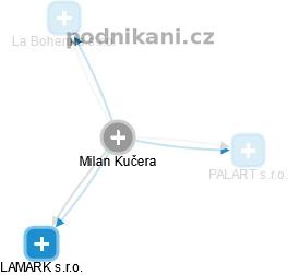 Milan Kučera - Obrázek vztahů v obchodním rejstříku