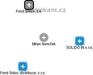 Milan Nemček - Obrázek vztahů v obchodním rejstříku