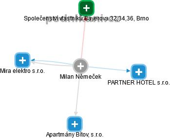 Milan Němeček - Obrázek vztahů v obchodním rejstříku