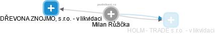 Milan Růžička - Obrázek vztahů v obchodním rejstříku