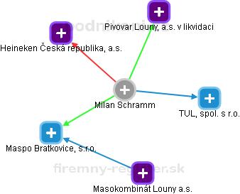 Milan Schramm - Obrázek vztahů v obchodním rejstříku