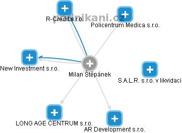 Milan Štěpánek - Obrázek vztahů v obchodním rejstříku