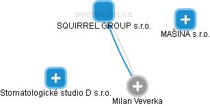 Milan Veverka - Obrázek vztahů v obchodním rejstříku
