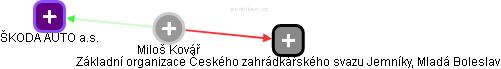 Miloš Kovář - Obrázek vztahů v obchodním rejstříku