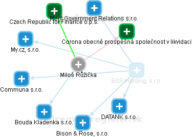 Miloš Růžička - Obrázek vztahů v obchodním rejstříku