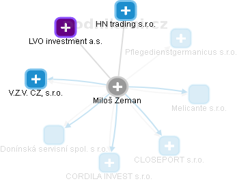 Miloš Zeman - Obrázek vztahů v obchodním rejstříku
