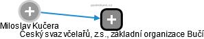 Miloslav Kučera - Obrázek vztahů v obchodním rejstříku