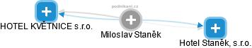 Miloslav Staněk - Obrázek vztahů v obchodním rejstříku
