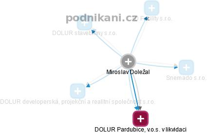 Miroslav Doležal - Obrázek vztahů v obchodním rejstříku
