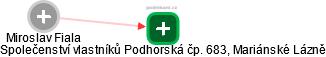 Miroslav Fiala - Obrázek vztahů v obchodním rejstříku