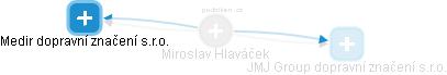 Miroslav Hlaváček - Obrázek vztahů v obchodním rejstříku