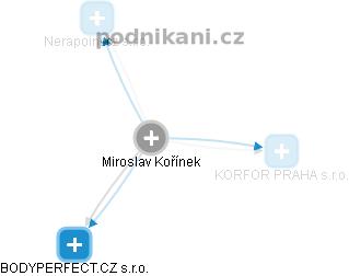 Miroslav Kořínek - Obrázek vztahů v obchodním rejstříku