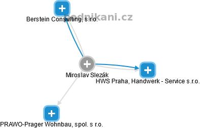 Miroslav Slezák - Obrázek vztahů v obchodním rejstříku